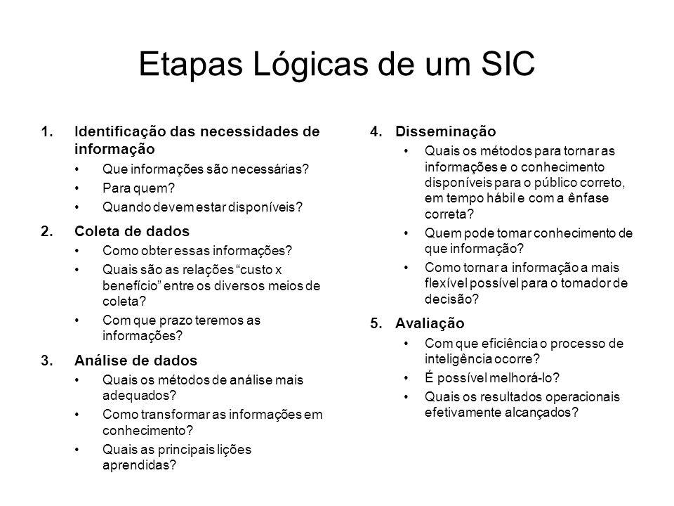 Etapas Lógicas de um SIC 1.Identificação das necessidades de informação Que informações são necessárias.