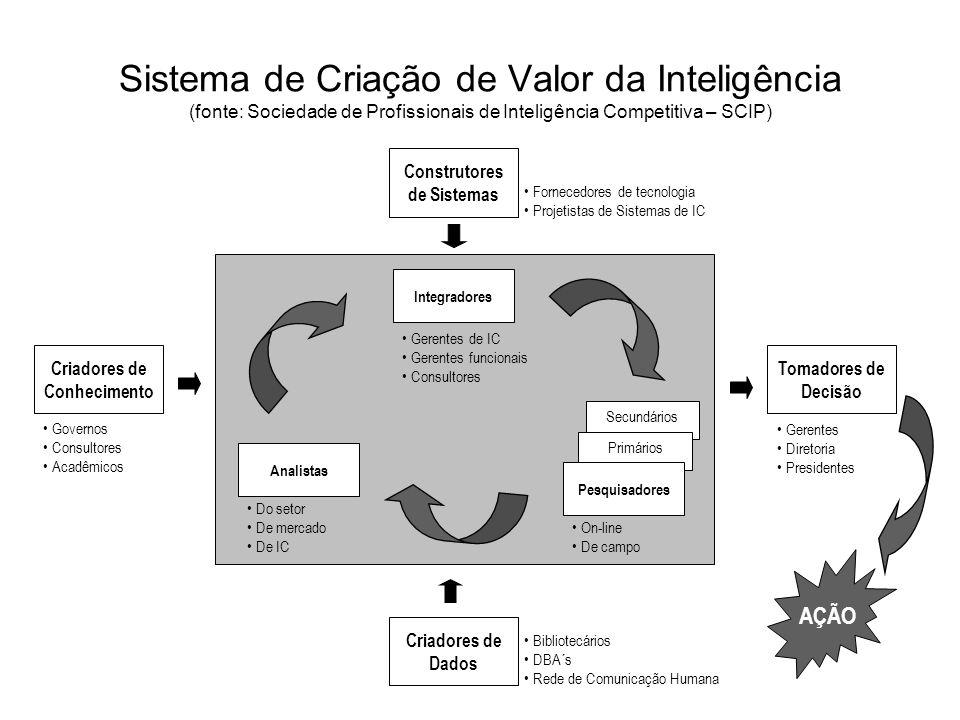 Sistema de Criação de Valor da Inteligência (fonte: Sociedade de Profissionais de Inteligência Competitiva – SCIP) AÇÃO Analistas Do setor De mercado