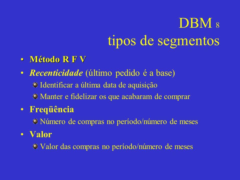 DBM 8 tipos de segmentos Método R F VMétodo R F V Recenticidade (último pedido é a base) Identificar a última data de aquisição Manter e fidelizar os