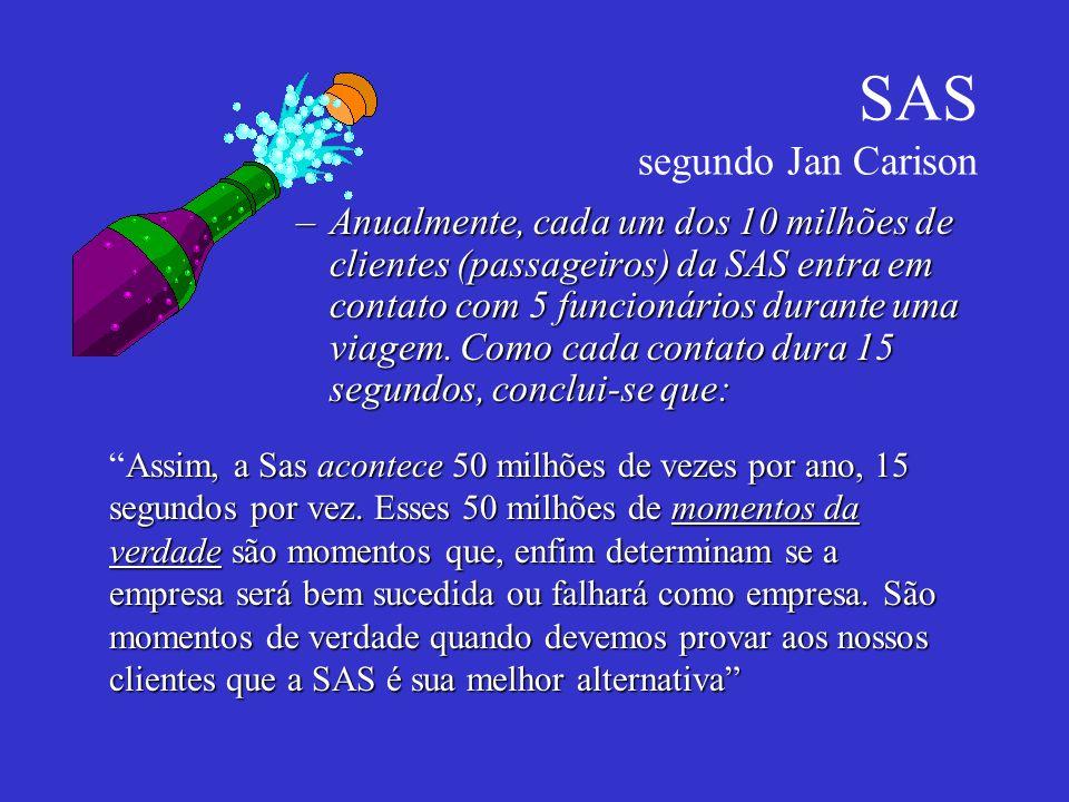 SAS segundo Jan Carison –Anualmente, cada um dos 10 milhões de clientes (passageiros) da SAS entra em contato com 5 funcionários durante uma viagem. C