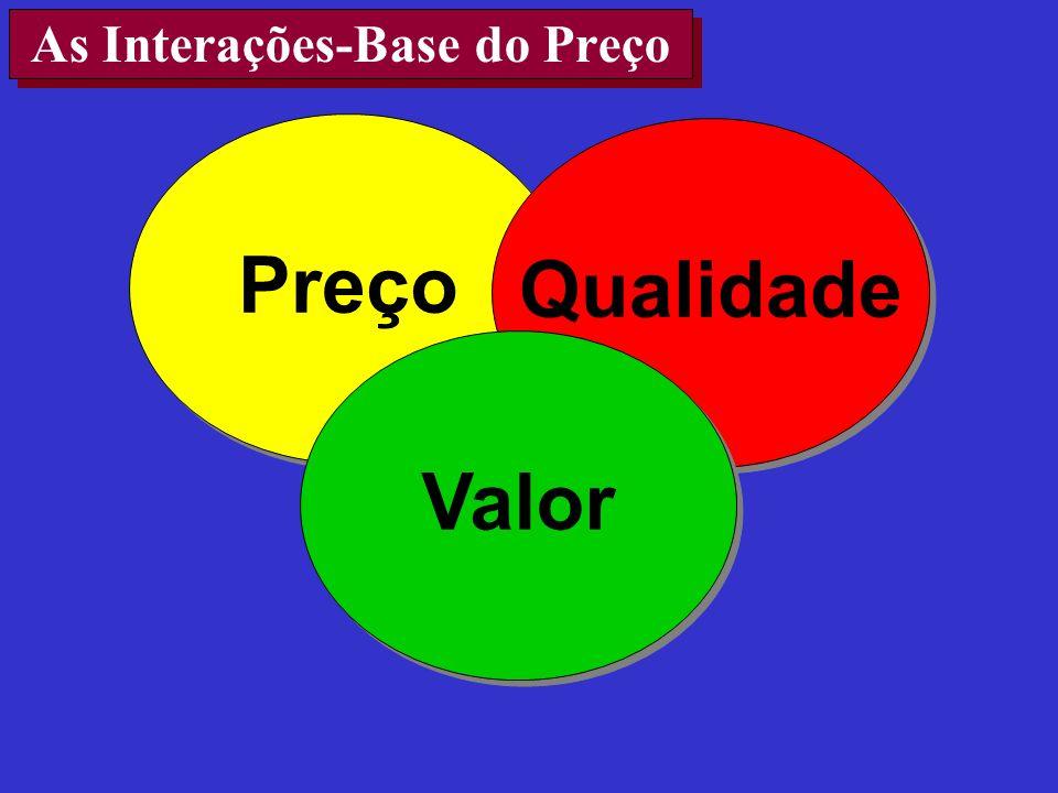 As Interações-Base do Preço Preço Qualidade Valor