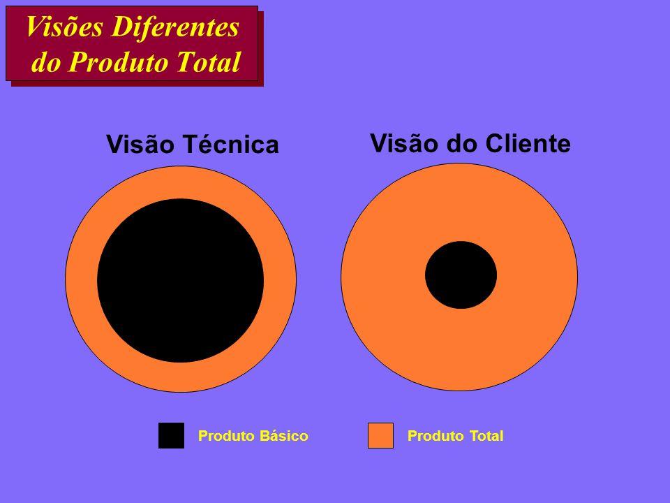 Visões Diferentes do Produto Total Visão Técnica Visão do Cliente Produto TotalProduto Básico