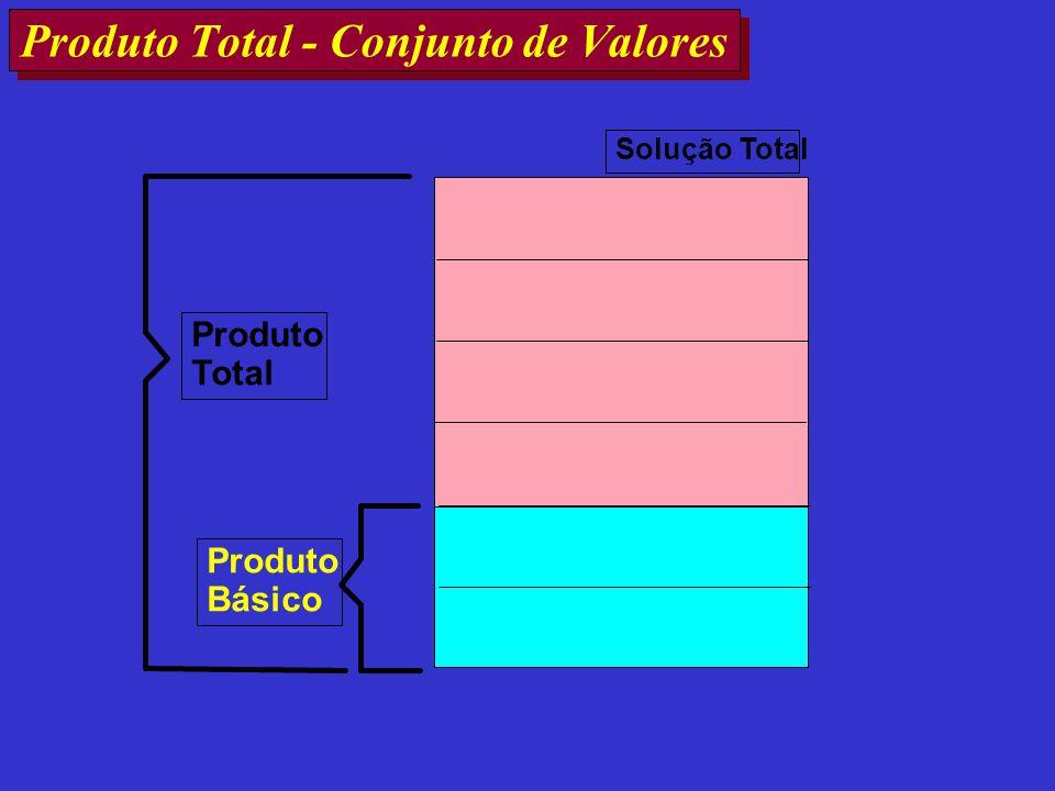 Produto Total - Conjunto de Valores Produto Básico Produto Total Solução Total