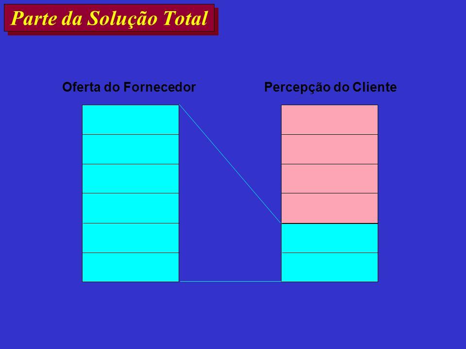 Parte da Solução Total Oferta do FornecedorPercepção do Cliente
