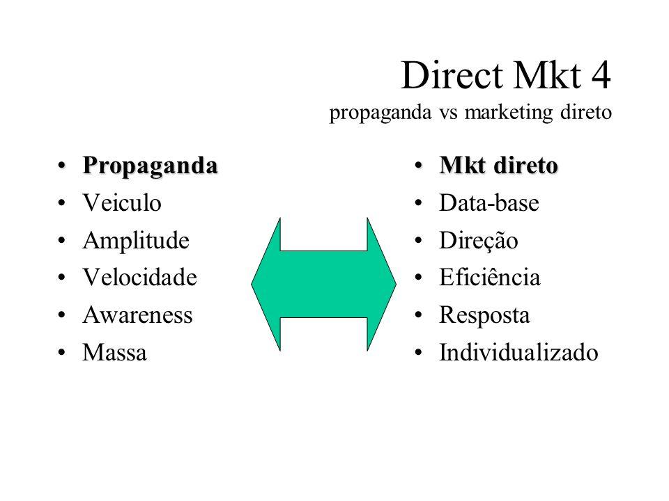 Direct Mkt 4 propaganda vs marketing direto PropagandaPropaganda Veiculo Amplitude Velocidade Awareness Massa Mkt diretoMkt direto Data-base Direção E