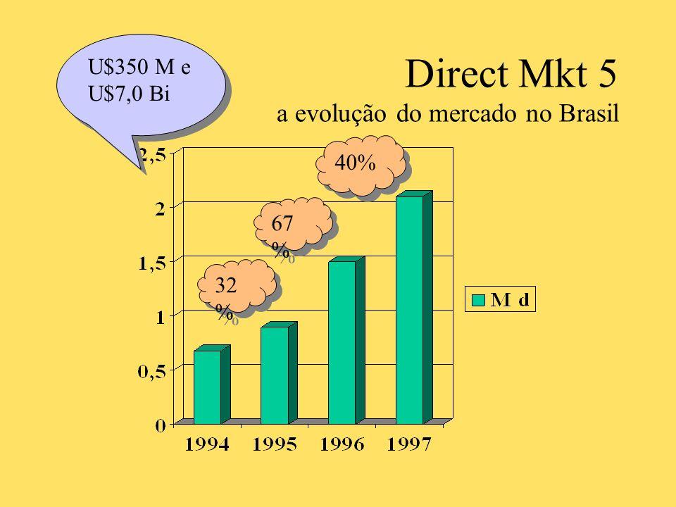 DBM 8 tipos de segmentos Método R F VMétodo R F V Recenticidade (último pedido é a base) Identificar a última data de aquisição Manter e fidelizar os que acabaram de comprar Freqüência Número de compras no período/número de meses Valor Valor das compras no período/número de meses