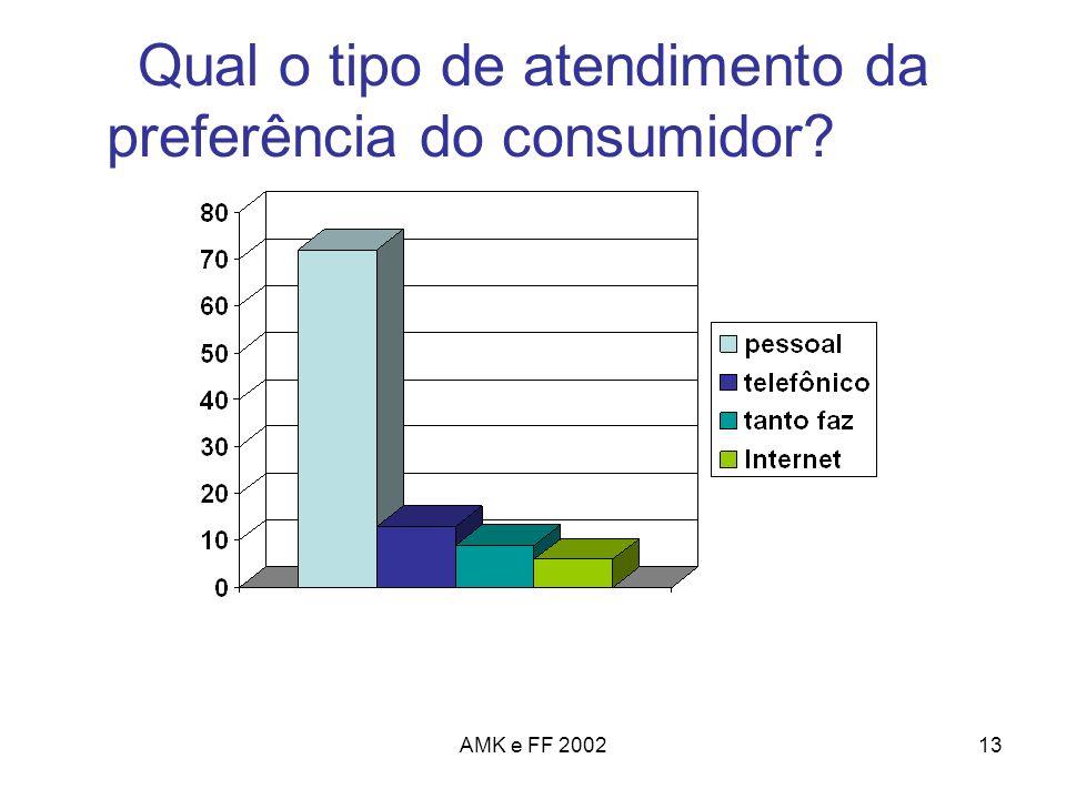 AMK e FF 200213 Qual o tipo de atendimento da preferência do consumidor?