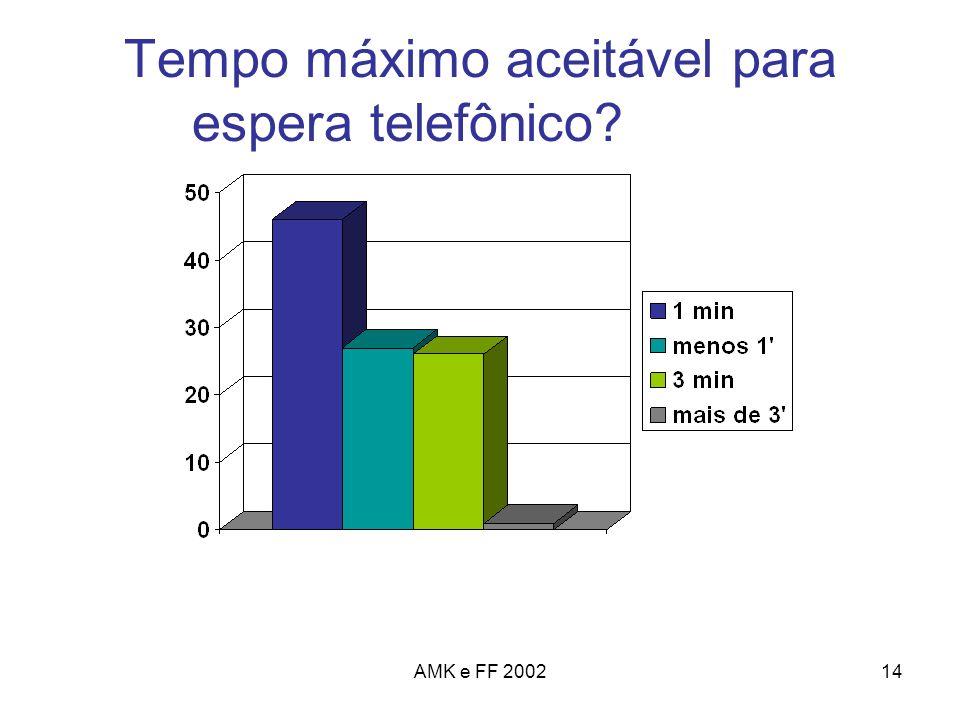 AMK e FF 200214 Tempo máximo aceitável para espera telefônico?