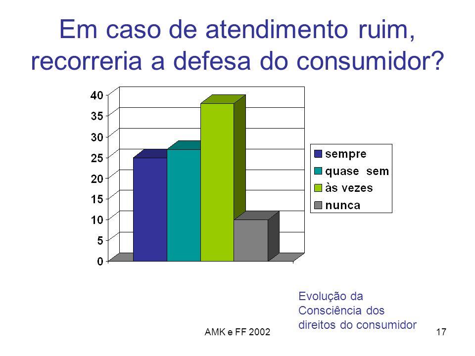 AMK e FF 200217 Em caso de atendimento ruim, recorreria a defesa do consumidor? Evolução da Consciência dos direitos do consumidor