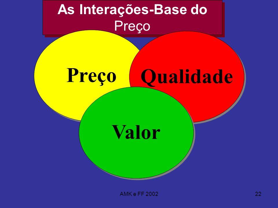 AMK e FF 200222 As Interações-Base do Preço Preço Qualidade Valor