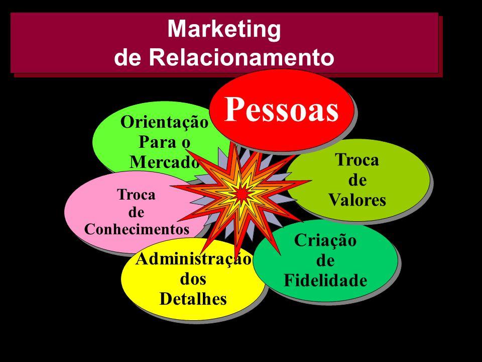 AMK e FF 200226 Marketing de Relacionamento Orientação Para o Mercado Orientação Para o Mercado Troca de Conhecimentos Troca de Conhecimentos Administ