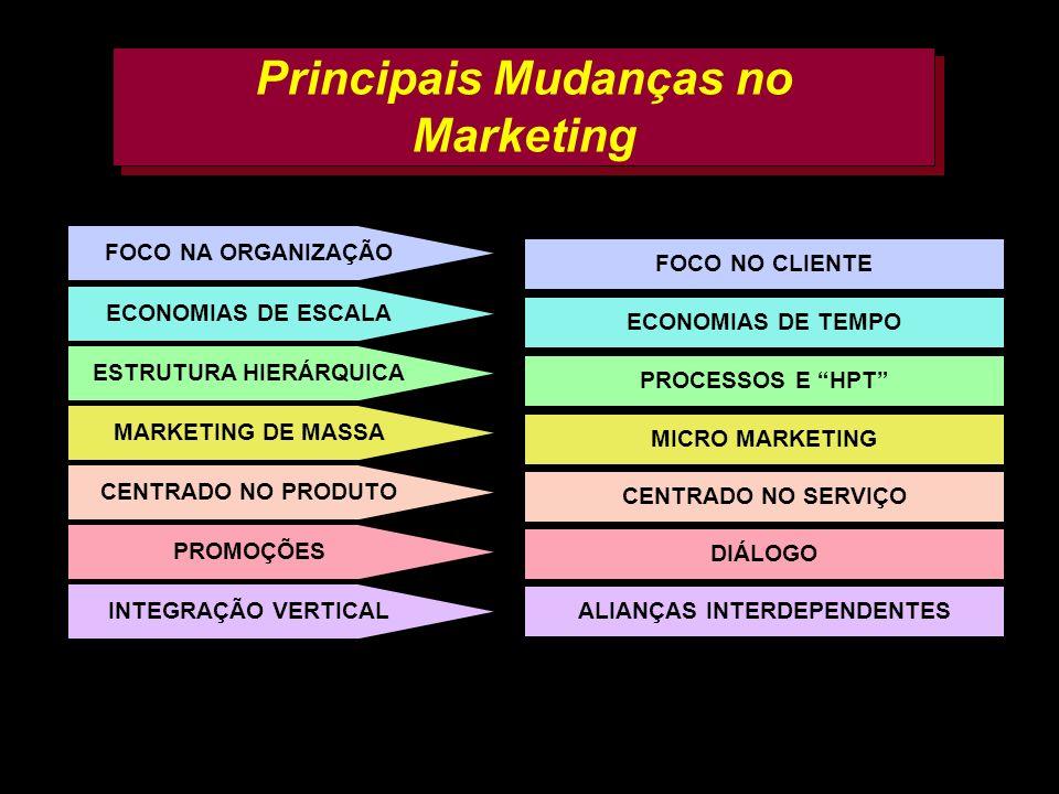 AMK e FF 200227 Principais Mudanças no Marketing FOCO NA ORGANIZAÇÃO ECONOMIAS DE ESCALA ESTRUTURA HIERÁRQUICA MARKETING DE MASSA CENTRADO NO PRODUTO