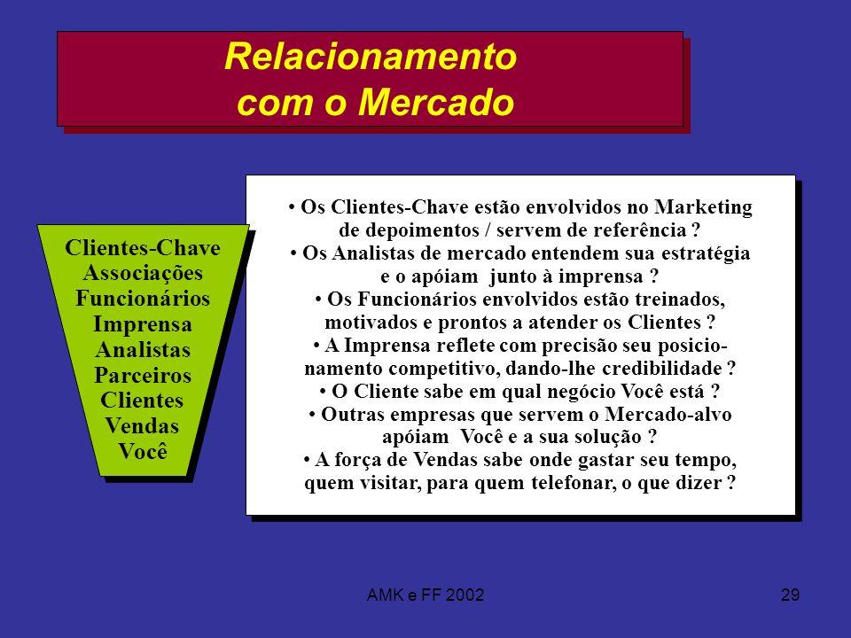 AMK e FF 200229 Relacionamento com o Mercado Os Clientes-Chave estão envolvidos no Marketing de depoimentos / servem de referência ? Os Analistas de m