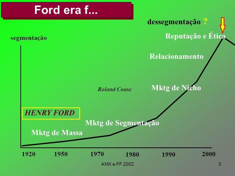 AMK e FF 20023 Ford era f... 192019501970 19801990 2000 segmentação HENRY FORD Mktg de Massa Mktg de Segmentação Mktg de Nicho Relacionamento dessegme