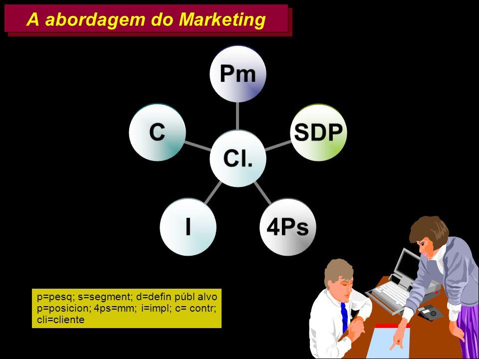 AMK e FF 200230 A abordagem do Marketing p=pesq; s=segment; d=defin públ alvo p=posicion; 4ps=mm; i=impl; c= contr; cli=cliente Cl. PmSDP4PsIC