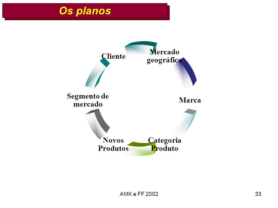 AMK e FF 200233 Os planos Mercado geográfico Marca Categoria Produto Novos Produtos Segmento de mercado Cliente
