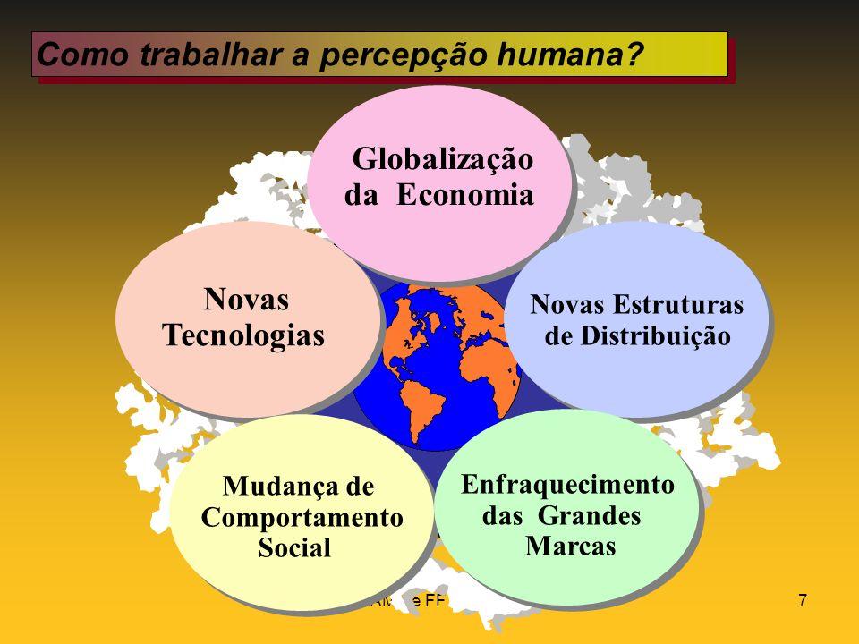 AMK e FF 20027 Como trabalhar a percepção humana? Globalização da Economia Novas Tecnologias Novas Estruturas de Distribuição Enfraquecimento das Gran