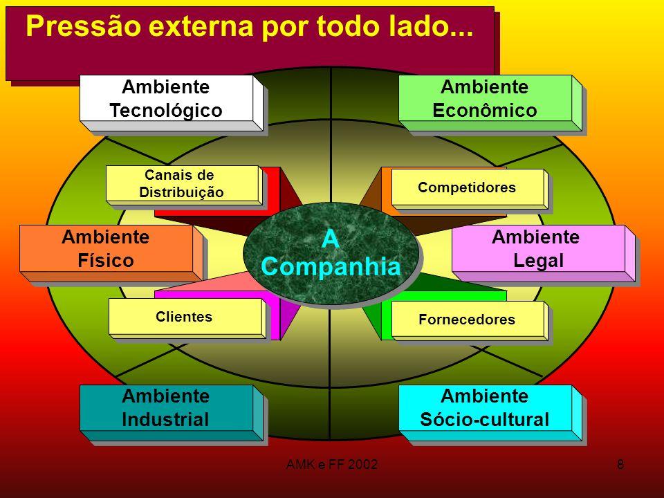 AMK e FF 20028 Pressão externa por todo lado... Ambiente Físico Ambiente Físico Ambiente Tecnológico Ambiente Tecnológico Ambiente Legal Ambiente Lega