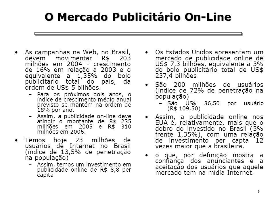6 O Mercado Publicitário On-Line As campanhas na Web, no Brasil, devem movimentar R$ 203 milhões em 2004 - crescimento de 16% em relação a 2003 e o eq
