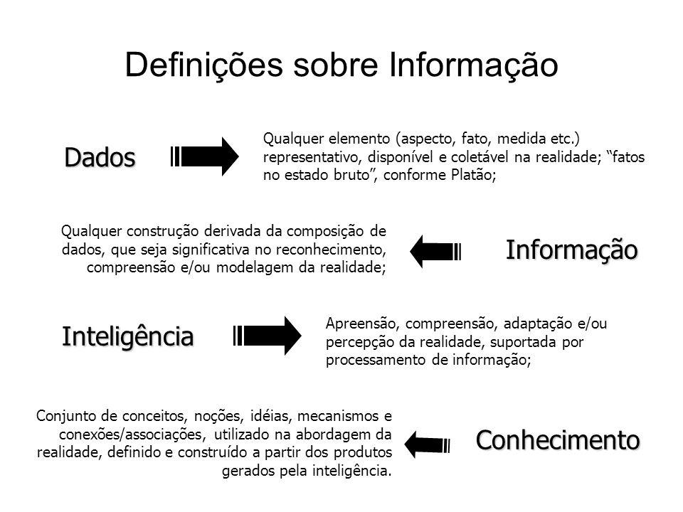 SABEDORIA SÍNTESE CONHECIMENTO CONVICÇÃO INTELIGÊNCIA INFERÊNCIA INFORMAÇÕES CONTEXTO DADOS Aumento de Valor Dimensão do Volume + + + + = = = = Valor da Informação