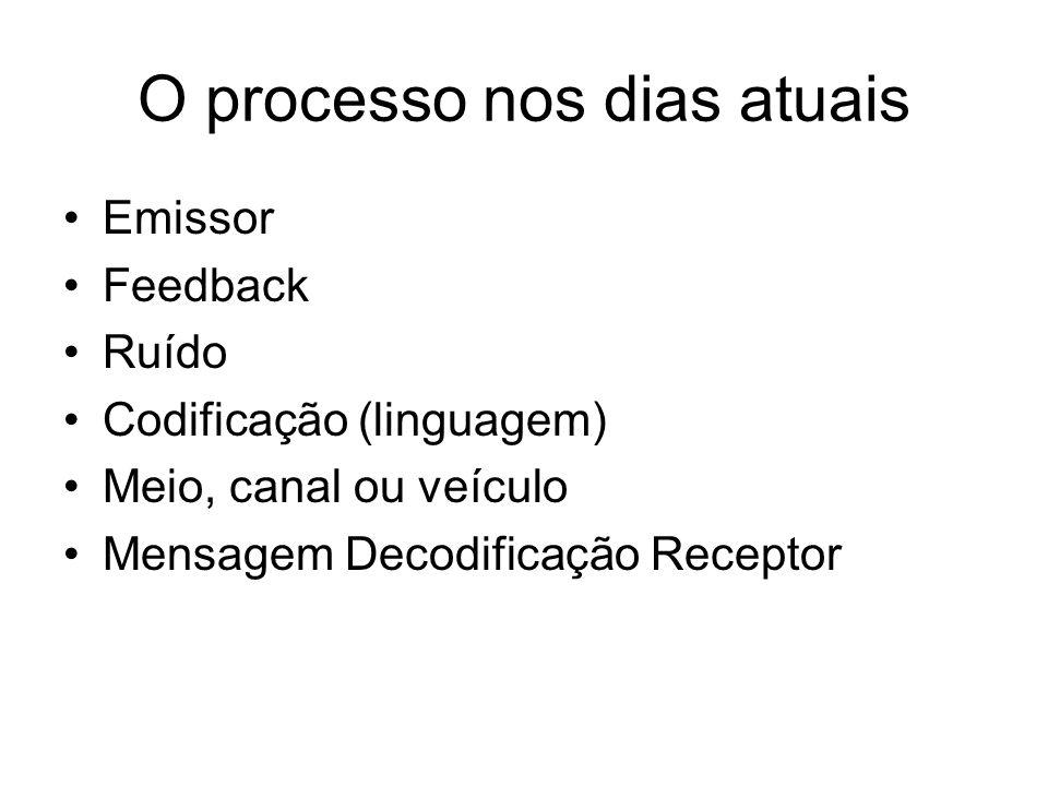 O processo nos dias atuais Emissor Feedback Ruído Codificação (linguagem) Meio, canal ou veículo Mensagem Decodificação Receptor