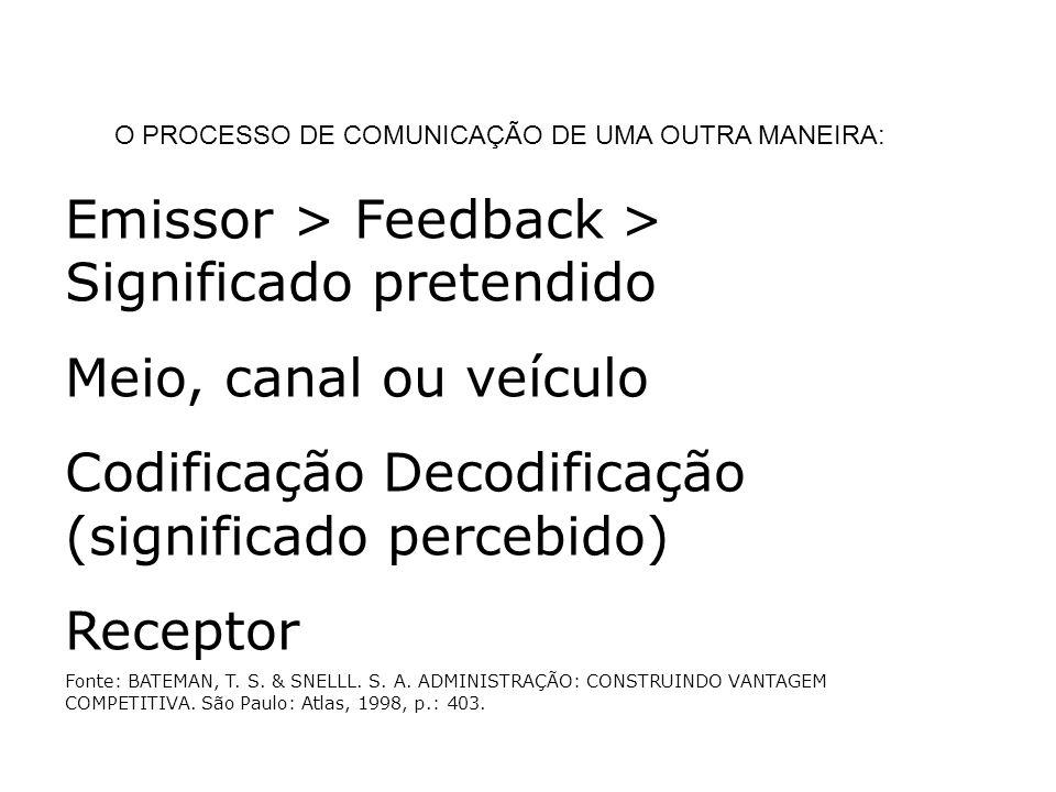 Emissor > Feedback > Significado pretendido Meio, canal ou veículo Codificação Decodificação (significado percebido) Receptor Fonte: BATEMAN, T.