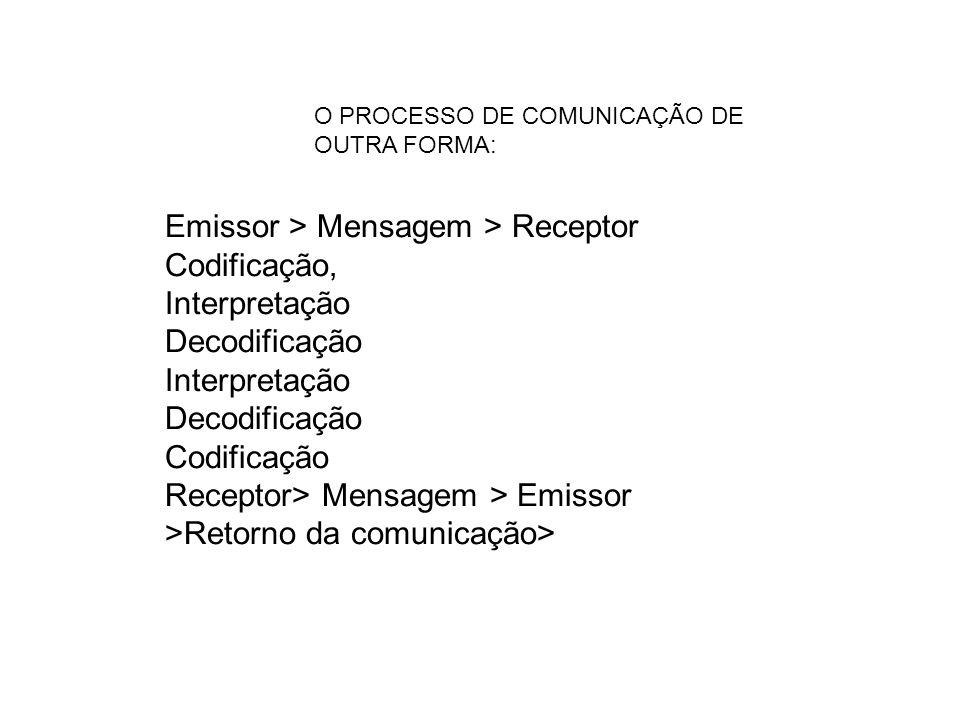 Emissor > Mensagem > Receptor Codificação, Interpretação Decodificação Interpretação Decodificação Codificação Receptor> Mensagem > Emissor >Retorno da comunicação> O PROCESSO DE COMUNICAÇÃO DE OUTRA FORMA:
