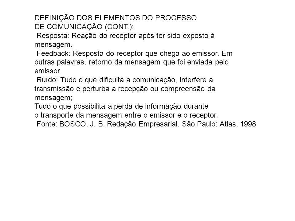 DEFINIÇÃO DOS ELEMENTOS DO PROCESSO DE COMUNICAÇÃO (CONT.): Resposta: Reação do receptor após ter sido exposto à mensagem.