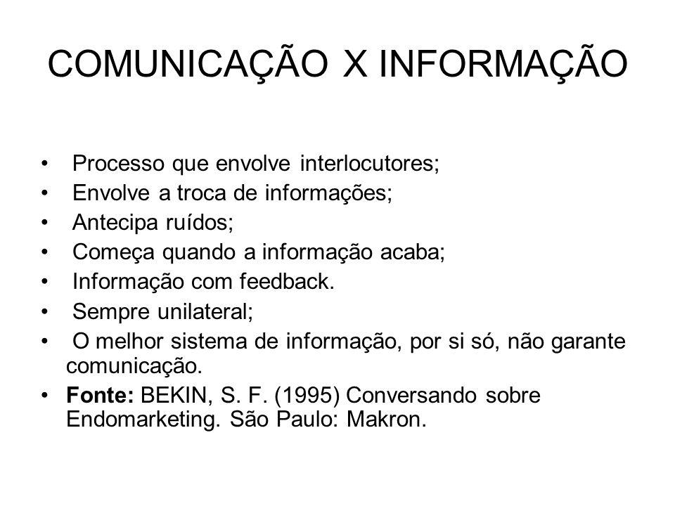 COMUNICAÇÃO X INFORMAÇÃO Processo que envolve interlocutores; Envolve a troca de informações; Antecipa ruídos; Começa quando a informação acaba; Informação com feedback.