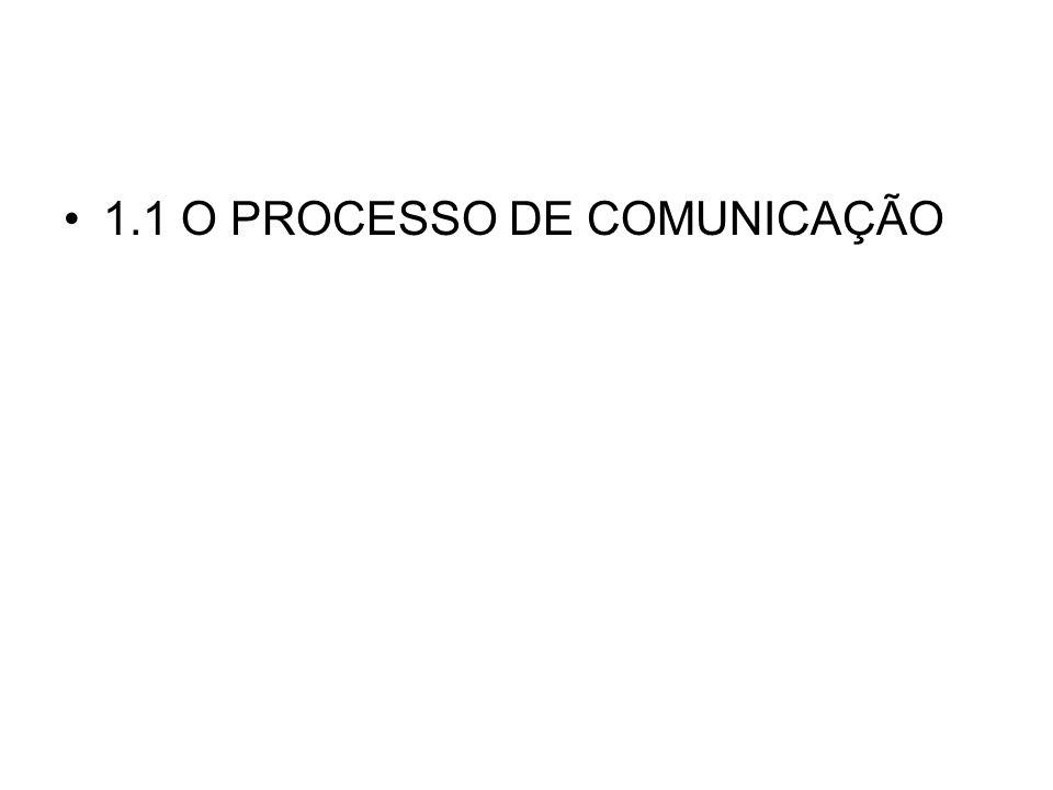 O PROCESSO DE COMUNICAÇÃO VISTO POR ARISTÓTELES: Quem diz o que a quem Fonte: PEREZ, C., & BAIRON, S.