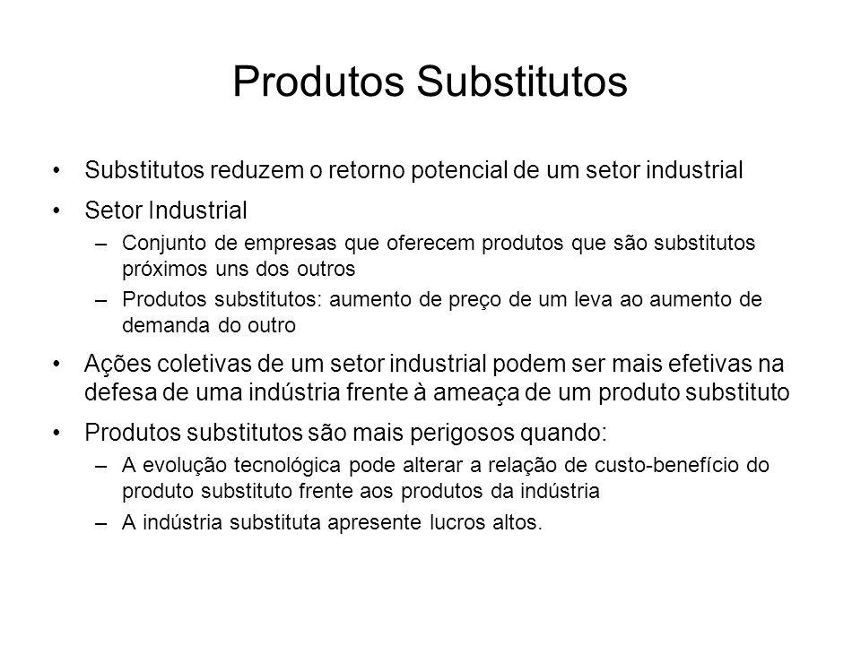 Produtos Substitutos Substitutos reduzem o retorno potencial de um setor industrial Setor Industrial –Conjunto de empresas que oferecem produtos que s