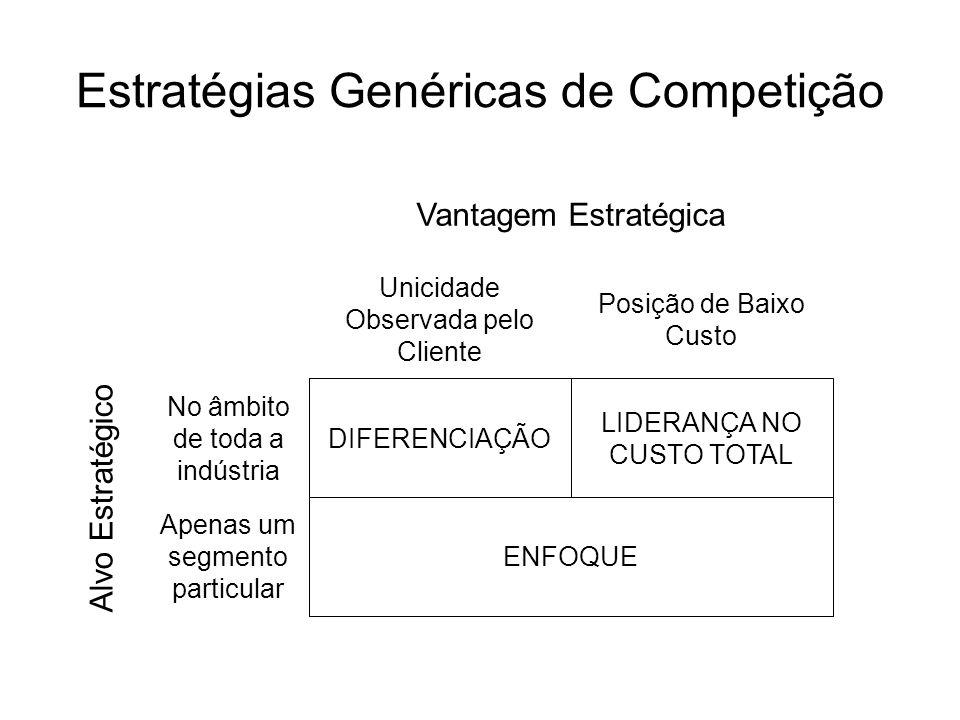 Estratégias Genéricas de Competição Vantagem Estratégica ENFOQUE Apenas um segmento particular LIDERANÇA NO CUSTO TOTAL DIFERENCIAÇÃO No âmbito de tod