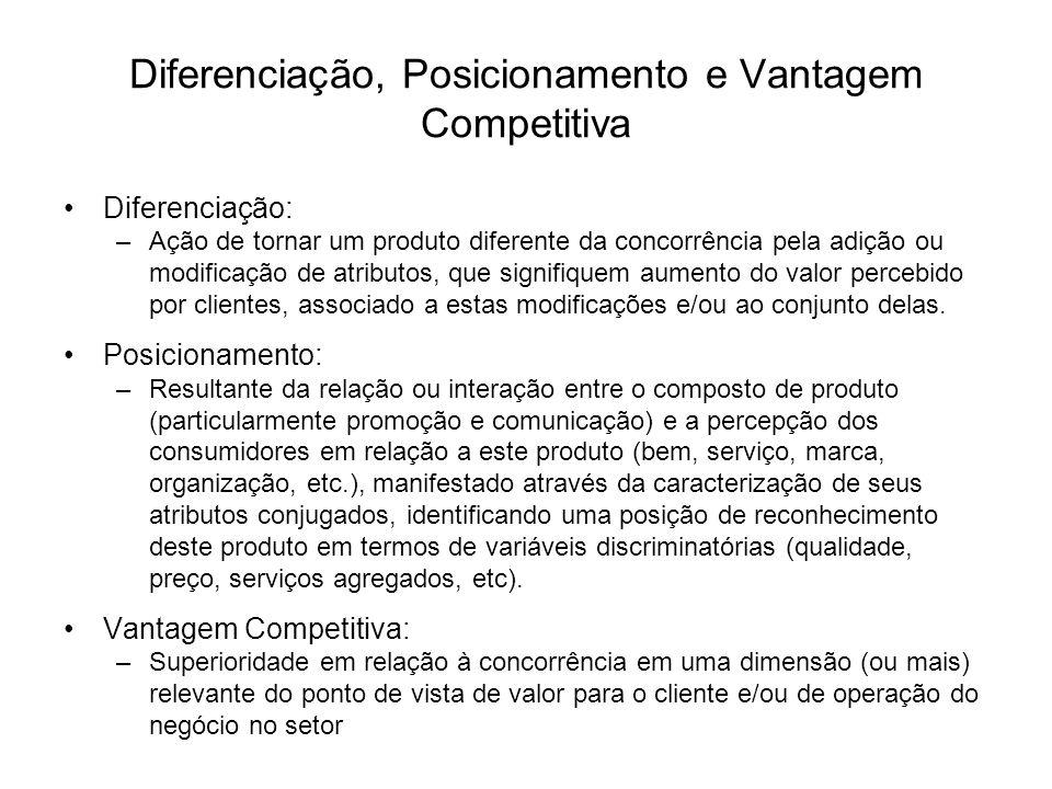 Diferenciação, Posicionamento e Vantagem Competitiva Diferenciação: –Ação de tornar um produto diferente da concorrência pela adição ou modificação de