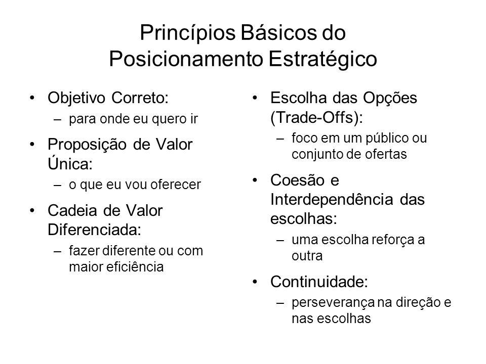 Princípios Básicos do Posicionamento Estratégico Objetivo Correto: –para onde eu quero ir Proposição de Valor Única: –o que eu vou oferecer Cadeia de