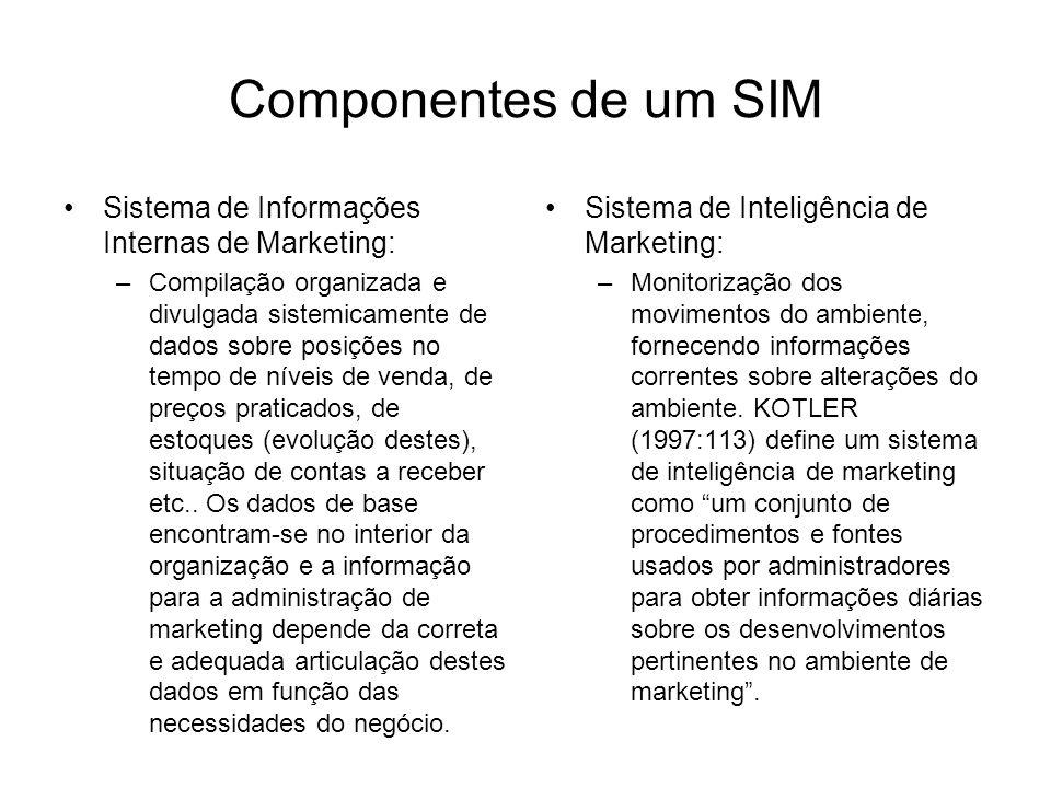 Componentes de um SIM Sistema de Informações Internas de Marketing: –Compilação organizada e divulgada sistemicamente de dados sobre posições no tempo de níveis de venda, de preços praticados, de estoques (evolução destes), situação de contas a receber etc..