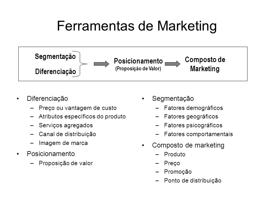 A Evolução do Marketing Marketing de Massa Marketing diferenciado Marketing Individualizado Marketing Interativo E-marketing M-marketing COMPETIÇÃOCOMPETIÇÃO TECNOLOGIATECNOLOGIA É T I C A