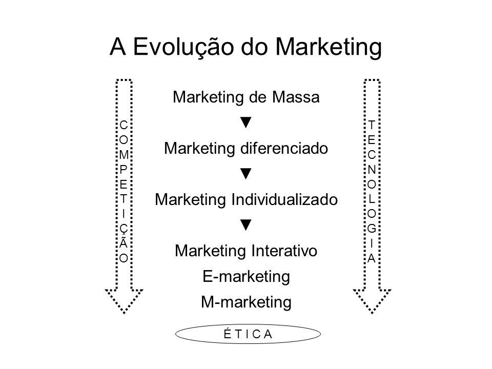 A Evolução do Marketing Marketing de Massa Marketing diferenciado Marketing Individualizado Marketing Interativo E-marketing M-marketing COMPETIÇÃOCOMPETIÇÃO TECNOLOGIATECNOLOGIA É T I C A