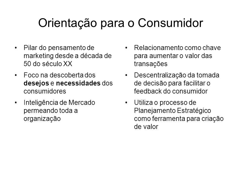 Orientação para o Consumidor Pilar do pensamento de marketing desde a década de 50 do século XX Foco na descoberta dos desejos e necessidades dos consumidores Inteligência de Mercado permeando toda a organização Relacionamento como chave para aumentar o valor das transações Descentralização da tomada de decisão para facilitar o feedback do consumidor Utiliza o processo de Planejamento Estratégico como ferramenta para criação de valor