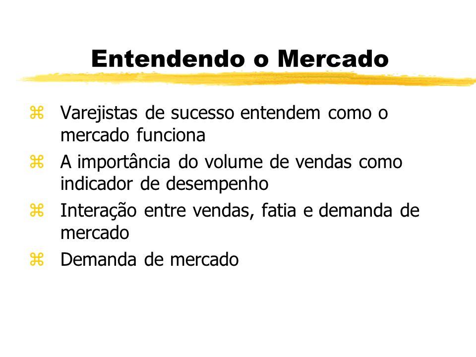 Entendendo o Mercado zVarejistas de sucesso entendem como o mercado funciona zA importância do volume de vendas como indicador de desempenho zInteraçã