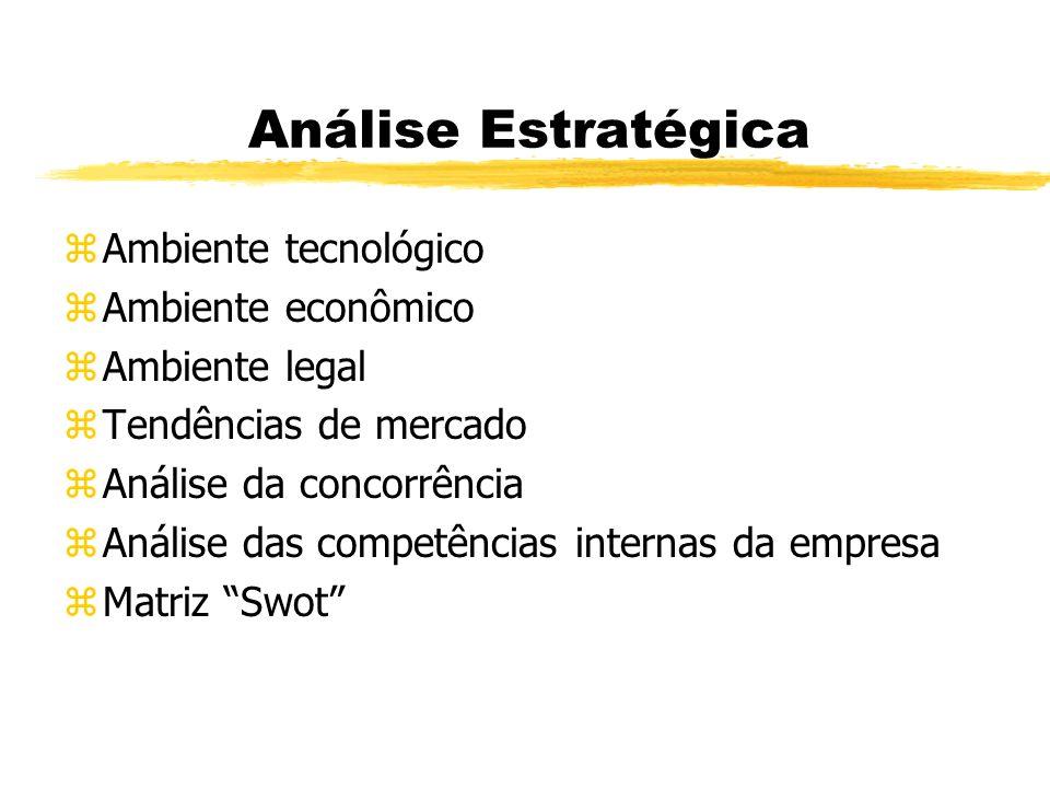 Análise Estratégica zAmbiente tecnológico zAmbiente econômico zAmbiente legal zTendências de mercado zAnálise da concorrência zAnálise das competência
