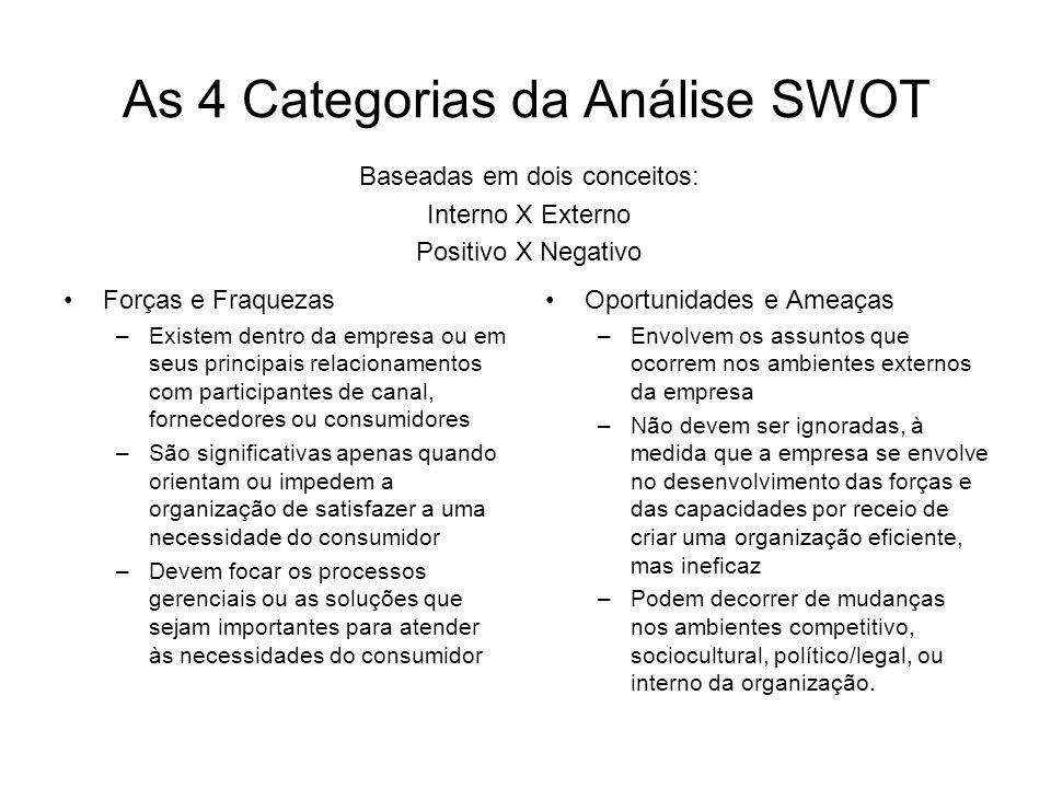 As 4 Categorias da Análise SWOT Forças e Fraquezas –Existem dentro da empresa ou em seus principais relacionamentos com participantes de canal, fornec