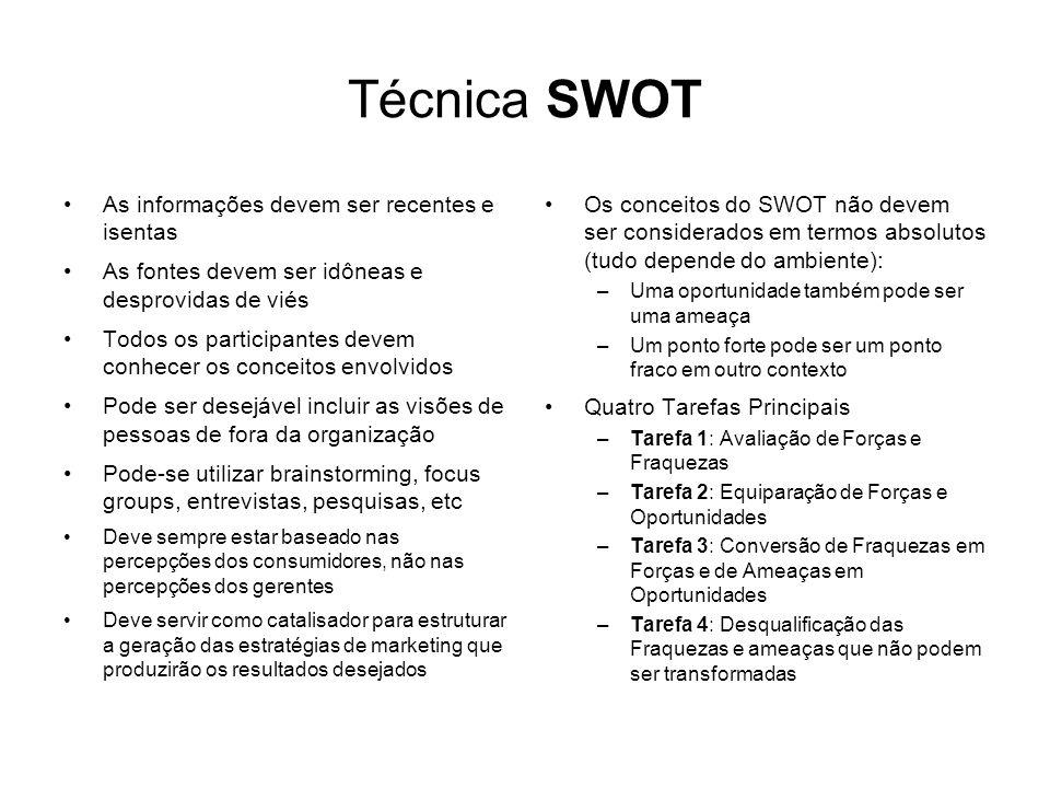 Técnica SWOT As informações devem ser recentes e isentas As fontes devem ser idôneas e desprovidas de viés Todos os participantes devem conhecer os co