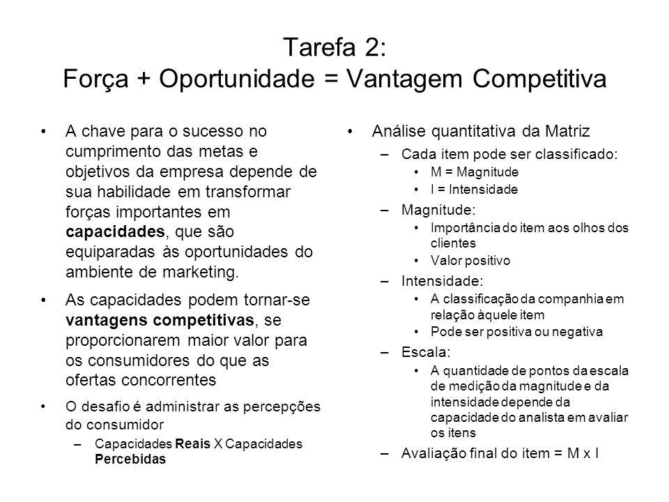 Tarefa 2: Força + Oportunidade = Vantagem Competitiva A chave para o sucesso no cumprimento das metas e objetivos da empresa depende de sua habilidade em transformar forças importantes em capacidades, que são equiparadas às oportunidades do ambiente de marketing.