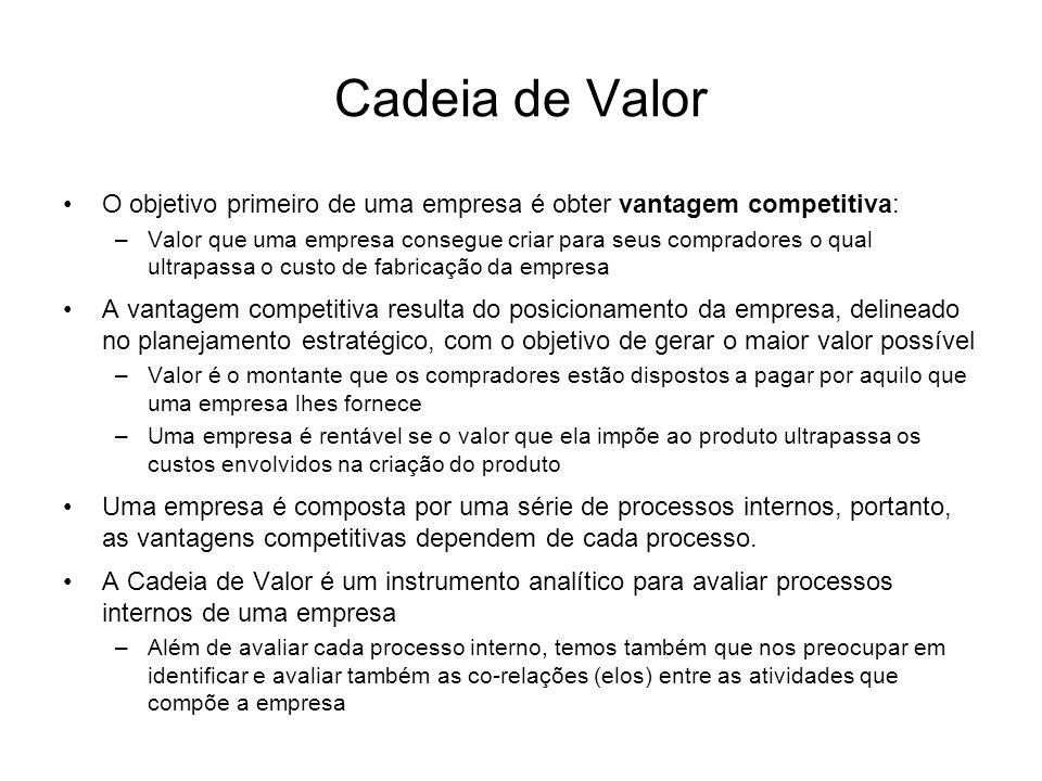 Cadeia de Valor O objetivo primeiro de uma empresa é obter vantagem competitiva: –Valor que uma empresa consegue criar para seus compradores o qual ul