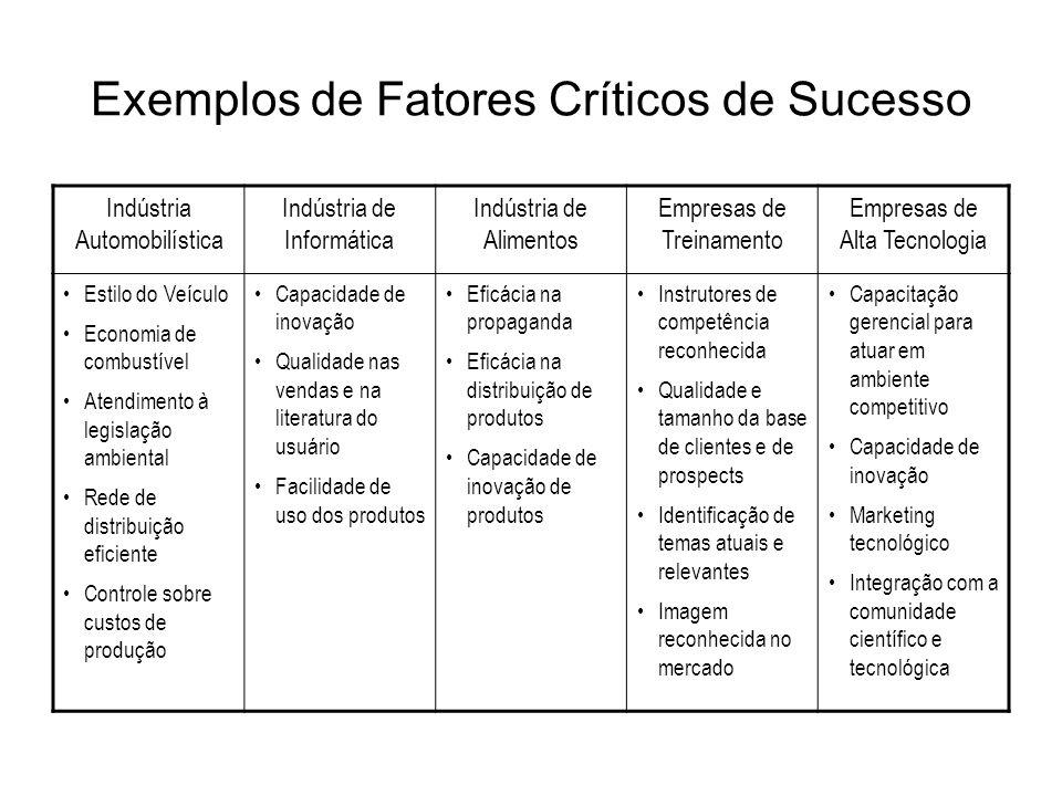 Exemplos de Fatores Críticos de Sucesso Indústria Automobilística Indústria de Informática Indústria de Alimentos Empresas de Treinamento Empresas de