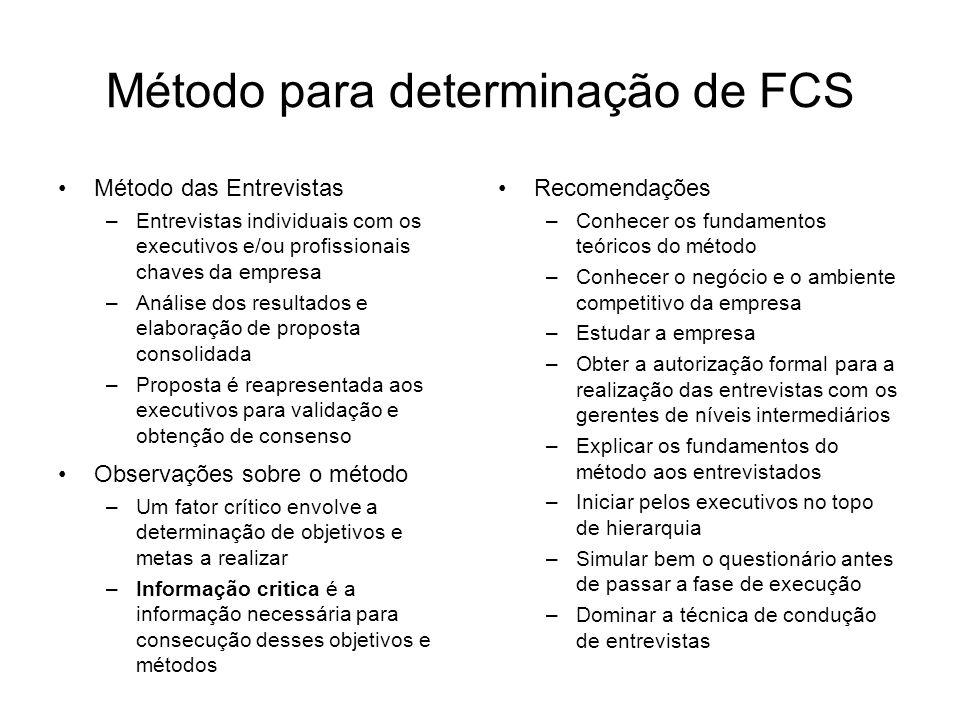 Método para determinação de FCS Método das Entrevistas –Entrevistas individuais com os executivos e/ou profissionais chaves da empresa –Análise dos re