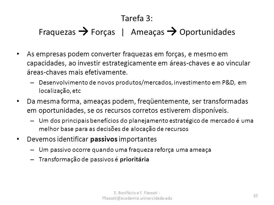 E. Bonifácio e F. Flessati - fflessati@academia.univercidade.edu 10 Tarefa 3: Fraquezas Forças | Ameaças Oportunidades As empresas podem converter fra
