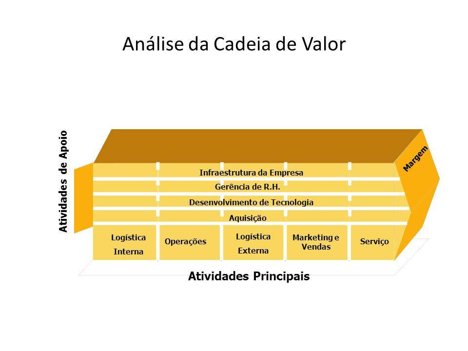 Atividades de Apoio Gerência de R.H. Desenvolvimento de Tecnologia Aquisição ServiçoOperações Logística Externa Marketing e Vendas Logística Interna M