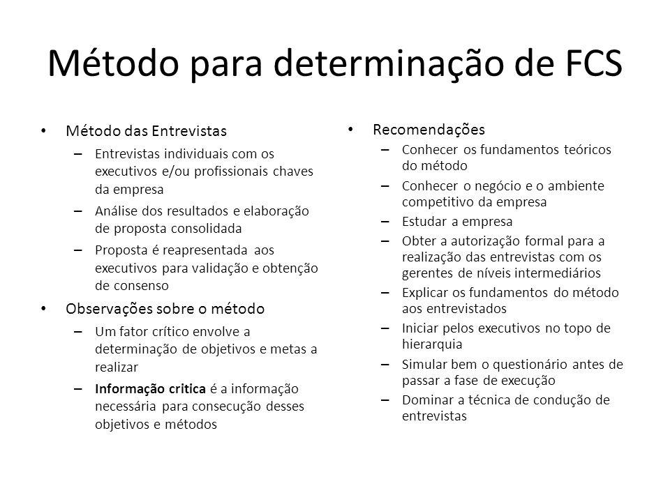 Método para determinação de FCS Método das Entrevistas – Entrevistas individuais com os executivos e/ou profissionais chaves da empresa – Análise dos