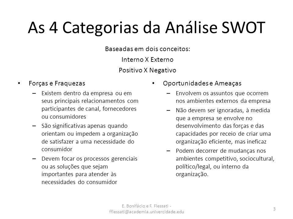 E. Bonifácio e F. Flessati - fflessati@academia.univercidade.edu 3 As 4 Categorias da Análise SWOT Forças e Fraquezas – Existem dentro da empresa ou e